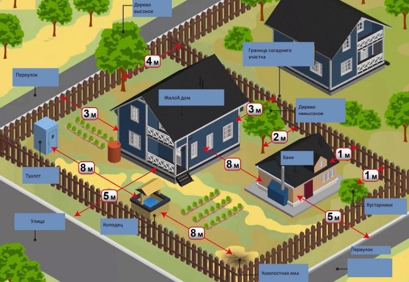 Градостроительные нормы для строительства