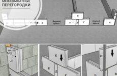Какие межкомнатные перегородки в квартире сделать