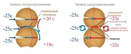 Герметик для дерева теплоизоляция