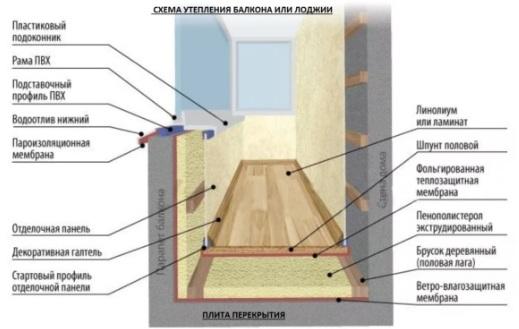 Как утеплить балкон правильно