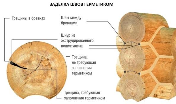 Схема гермитизации швов