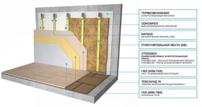 Схема звукоизоляции стен в квартире