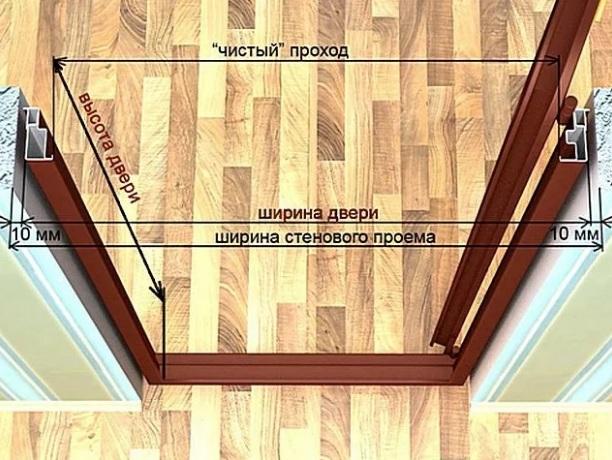 Схема межкомнатных дверей
