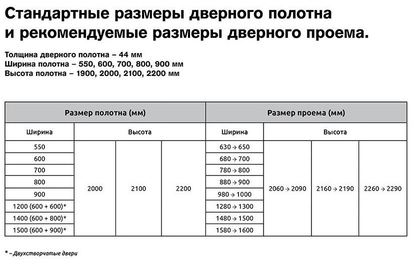 Таблица стандартных размеров дверного полотна