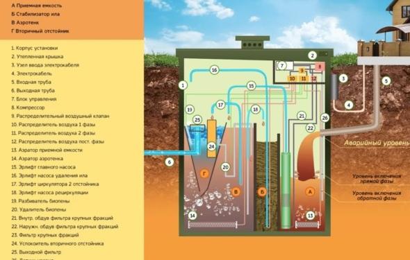 Схема станции биоочистки