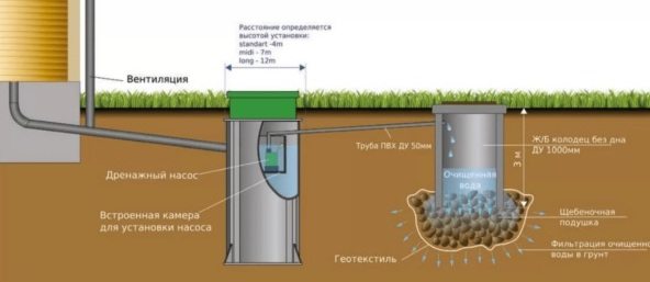 Вывод воды в колодец