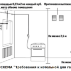 Требования к котельной в частном доме для газа на 2020 год