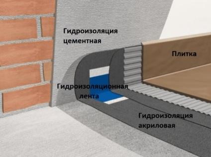 Гидроизоляция в ванной комнате перед укладкой плитки