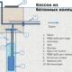 Как завести в дом воду из скважины