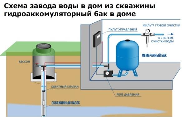 Вода в дом из скважины