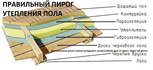 Чем утеплить полы в деревянном доме снизу