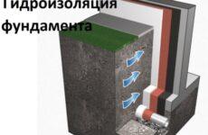 Зачем нужна гидроизоляция фундамента и как сделать её правильно