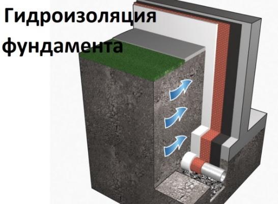Гидроизоляция фундамента как правильно сделать
