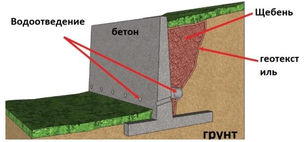 Стенка бетон
