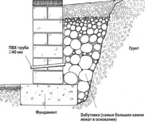 Стенка из блоков 3