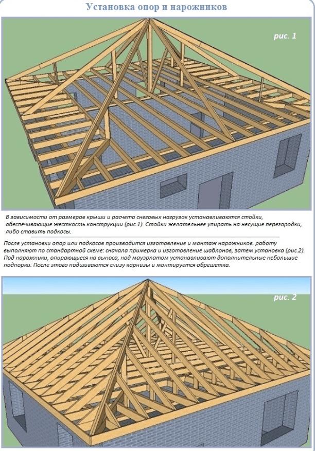 Вальмовая крыша своими руками чертежи и фото пошаговая инструкция