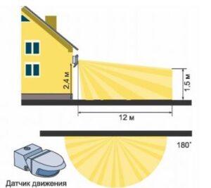 Регулировка максимального охвата освещения