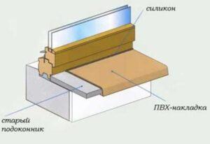 Порядок установки накладок на подоконник