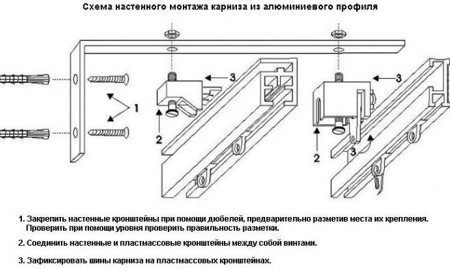 Пошаговая инструкция крепления карнизов