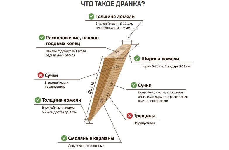 Деревянная черепица, шиндель или дранка