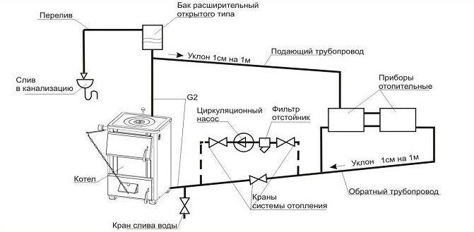 Принципиальная схема слива теплоносителя из системы отопления