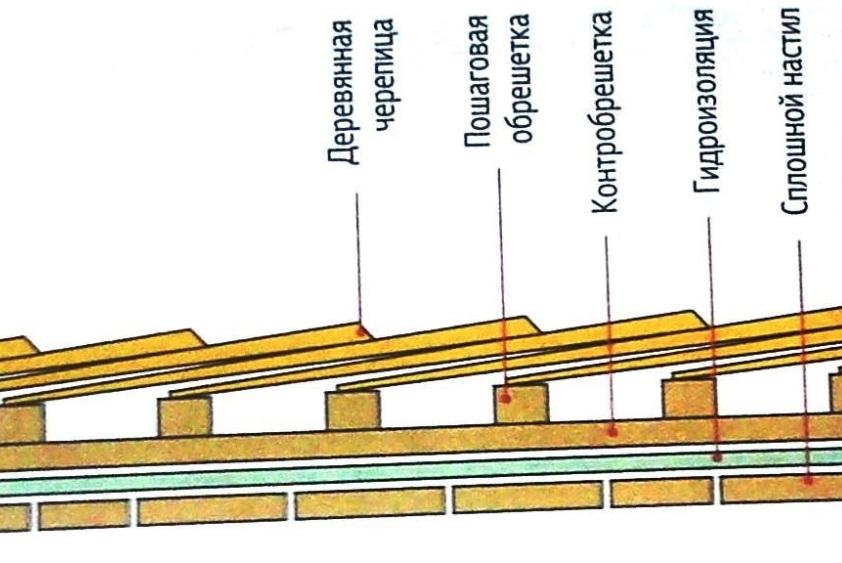 Схема укладки шинделя