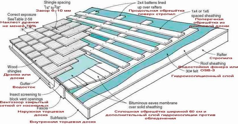 Технология покрытия крыши дранкой