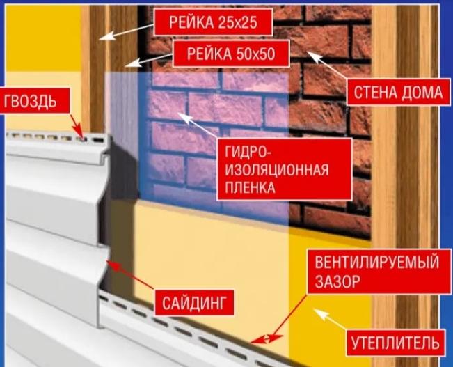 Технология отделки фасада сайдингом